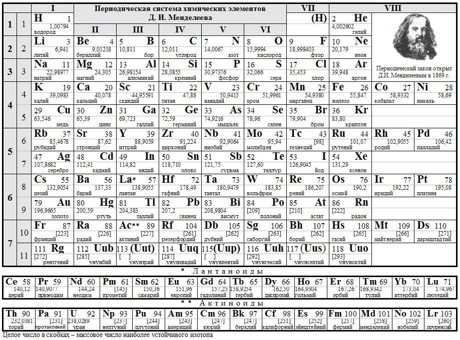 Химия картинка