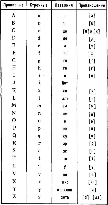подробно как переводится с латинского языка манчестер сити Guahoo одна первых