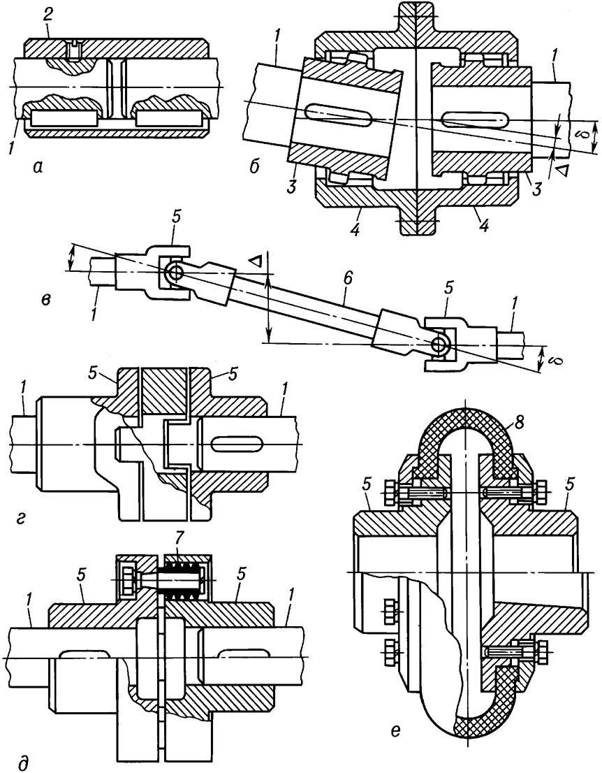 Эластичная муфта для электродвигателя своими руками 72